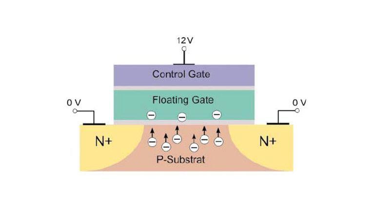 Schema einer Flash-Speicherzelle: Ins Floating Gate tunneln bei angelegter Schreibspannung Elektronen, die wiederum das elektrische Feld des Control Gates ändern und damit die Leitfähigkeit der Zelle.