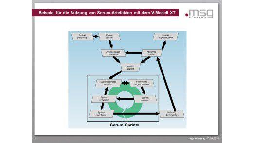 Nutzung von Scrum-Artefakten im Rahmen des V-Modells XT Agile Softwareentwicklung und planorientiertes Vorgehen können einander hervorragend ergänzen. Wie das gehen kann, zeigt dieses Beispiel.