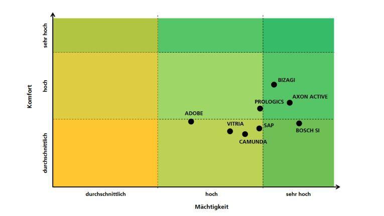"""Der Quadrant stellt die Ergebnisse dar, die die getesteten Tools in den Bewertungskategorien Komfort und Mächtigkeit erzielt haben. Die""""Bizagi Enterprise Edition"""" kann sich ein wenig absetzen, doch insgesamt liegen die BPM-Lösungen recht nah zusammen."""