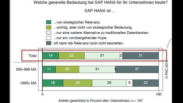 SAP HANA ist mehr als ein Hype. Über ein Drittel der deutschen SAP-Kunden bezeichnet die In-Memory-Plattform als strategisch relevant oder wichtig.