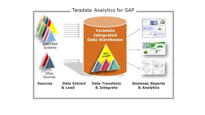 Für Predictive Analytics: SAP-Daten im Big-Data-Kontext analysieren - Foto: Teradata