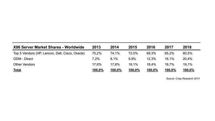 In den kommenden Jahren werden die Fremdfertiger (OMD) im Geschäft mit x86-Servern kontinuierlich an Marktanteilen gewinnen, zulasten der großen fünf Anbieter.