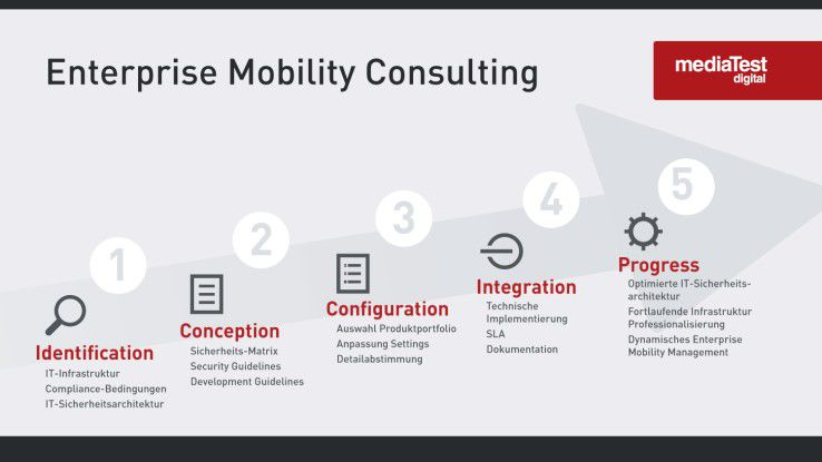 5-Stufen-Prozess zur Integration von Enterprise Mobility-Themen am Beispiel des Mobile Application Managements (MAM)