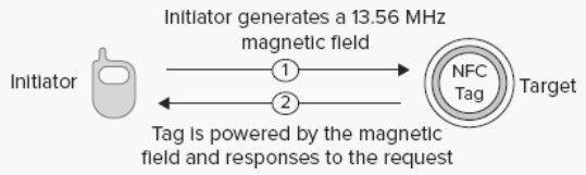 NFC-Prinzip (Grafik: Vedat Coskun et.al.): Der aktive NFC-Initiator, etwa ein Handy, generiert ein magnetisches Feld und versorgt so auch das passive Ziel mit Energie.