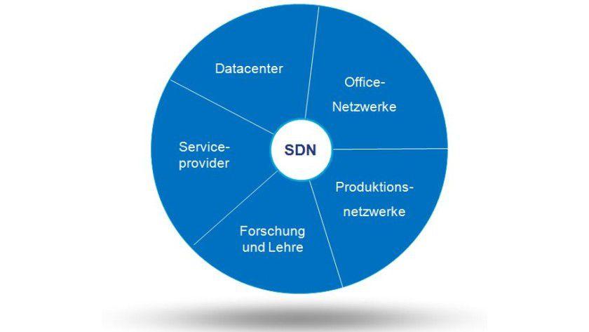 Im Überblick: Die Einsatzbereiche für SDN.