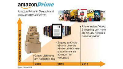 Amazon Prime: Wie Amazon die attraktivsten Kunden an sich bindet - Foto: Amazon