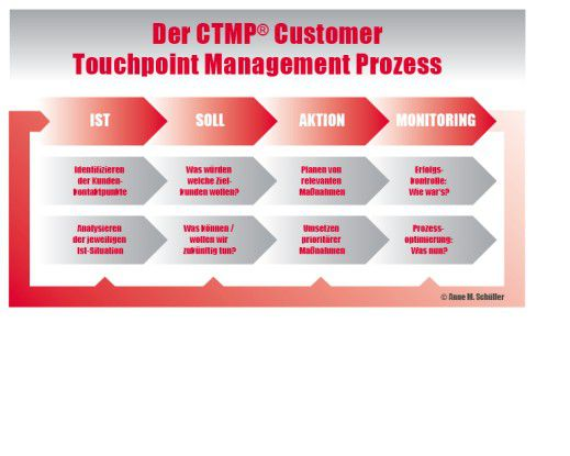 Touchpoint Management Prozess