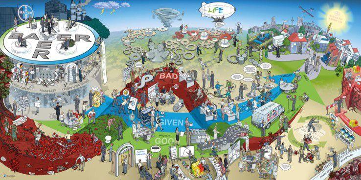 Simplify ist das Ziel eines Programms zur Komplexitätsreduzierung innerhalb der Bayer AG. Das Dialogbild dient dazu, über Komplexität ins Gespräch zu kommen und sie zu identifizieren. Es ist in drei Teile aufgeteilt: die Bayer-Welt, die Arten von Komplexität und die Kundenwelt. Auf der linken Seite des Bildes ist unter dem großen Bayer-Schirm die Konzernwelt dargestellt. Hier zeigt sich, wie Komplexität durch Strukturen, Arbeitsweisen und Prozesse entsteht. In der Mitte des Bildes führen drei Pfeile von links nach rechts. Sie zeigen die drei Arten von Komplexität: die gute (grün), die Bestandteil des Geschäftsmodells und damit des Erfolgs ist, die gegebene (blau), die bestmöglich gehandhabt werden muss, und die schlechte (rot), die reduziert werden muss. Auf der rechten Seite ist die Kundenwelt zu sehen, die das Ziel darstellt. Sie soll auf dem einfachsten und besten Weg erreicht werden – doch auch Konkurrenten (ganz rechts) haben das im Sinn.