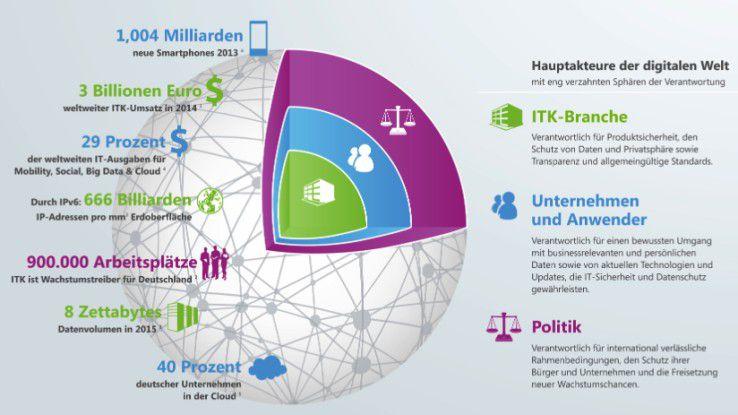 ITK-Branche, Anwender und Politik sind die Hauptakteure der digitalen Welt. Sie stehen in der Verantwortung, für einen verantwortungsvollen Umgang mit den enormen Datenmengen zu sorgen, die in den kommenden Jahren entstehen.