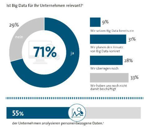 Das Interesse an Big Data ist groß.