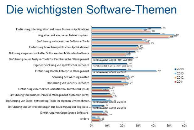 Die wichtigsten Softwarethemen