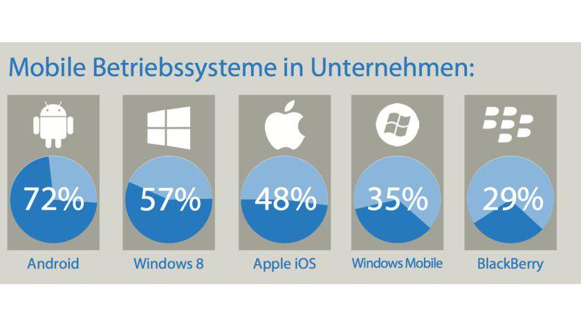 Mobile Betriebssysteme: Laut einer Studie von Citrix dominieren derzeit Android und Windows auf Mobilgeräten, die in Unternehmen im Einsatz sind. Der hohe Stellenwert von Windows 8 ist verwunderlich. Er könnte durch Tablets und Notebooks bedingt sein.