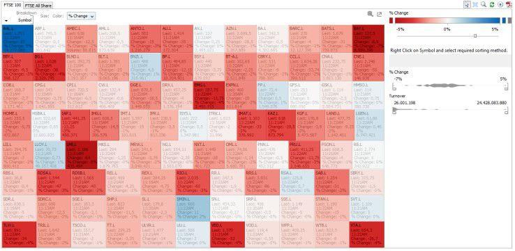 Beispiel fuer eine Heat Map. Datawatch Desktop visualisiert mit Hilfe einer Heatmap die prozentualen Veränderungen von Aktienkursen im Index FTSE 100 für einen definierten Zeitraum. Dunkelrot steht dabei für bis zu minus 5 Prozent, Dunkelblau für bis zu plus 5 Prozent Veränderung. So lassen sich auf einen Blick wichtige Entwicklungen erkennen.