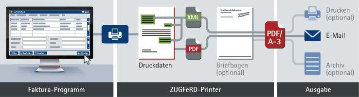 Der ZUGFeRD-Service von Docuware ermöglicht die ZUGFeRD-konforme Erstellung von Rechnungen aus jeder Windows-Software heraus – in nur drei Schritten.