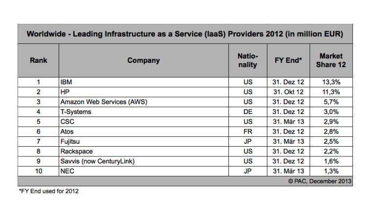 Laut Erhebung von PAC ist T-Systems im weltweiten IaaS-Markt die Nummer vier.