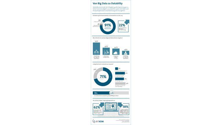 Als Hindernisse für die Nutzung von Big Data sehen viele Unternehmen die Anforderungen an die technische Sicherheit (61 Prozent) und an den Datenschutz (48 Prozent), so eine BITKOM-Umfrage. Um den Datenschutz in Big-Data-Projekten zu vereinfachen, empfiehlt sich die Anonymisierung personenbezogener Daten oder bereits eine Datensparsamkeit bei der Erhebung.