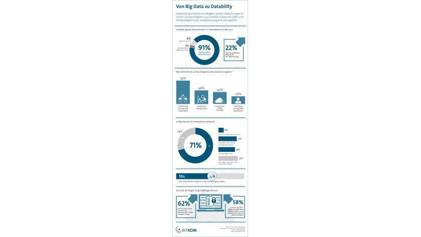Ergebnisse der Studie: Als Hindernisse für die Nutzung von Big Data sehen viele Unternehmen die Anforderungen an die technische Sicherheit (61 Prozent) und an den Datenschutz (48 Prozent), so eine BITKOM-Umfrage. Um den Datenschutz in Big-Data-Projekten zu vereinfachen, empfiehlt sich die Anonymisierung personenbezogener Daten oder bereits eine Datensparsamkeit bei der Erhebung.