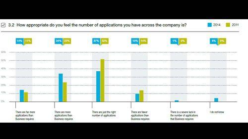 Laut einer Capgemini-Studie sind viele CIOs der Ansicht, dass ihre Anwendungslandschaft mit überflüssigen Applikationen überladen ist und wollen den Wildwuchs eindämmen.