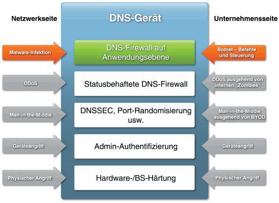 DNS-Sicherheit muss sowohl externen als auch internen Angriffen standhalten.
