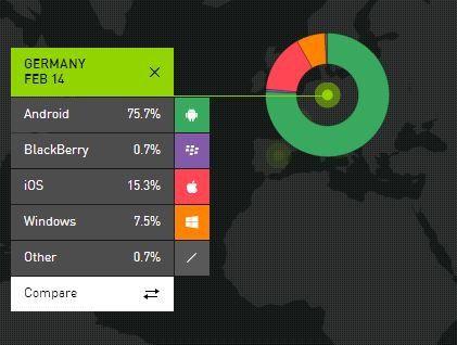 In Deutschland kommt Windows Phone laut Kantar Worldpanel auf 7,5 Prozent Marktanteil.