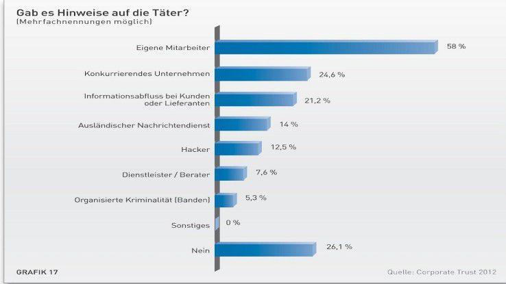 """Die Studie """"Industriespionage 2012"""" von Corporate Trust macht deutlich, dass Innentäter am häufigsten Ursache sind."""