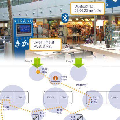 Mit Hilfe von Beacons kann man die Frequentierung und Verweildauer in Einkaufszentren messen - wenn die Besucher mitspielen.