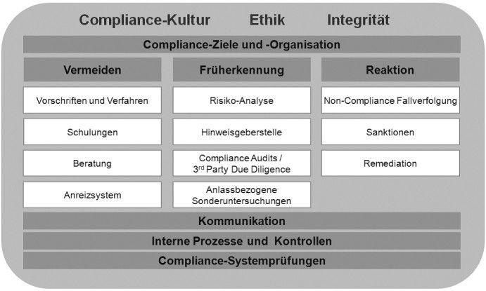 Das Drei-Säulen-Modell der Compliance.