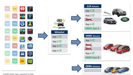 Basis von InControl Apps ist die White-Label-Lösung MySpin