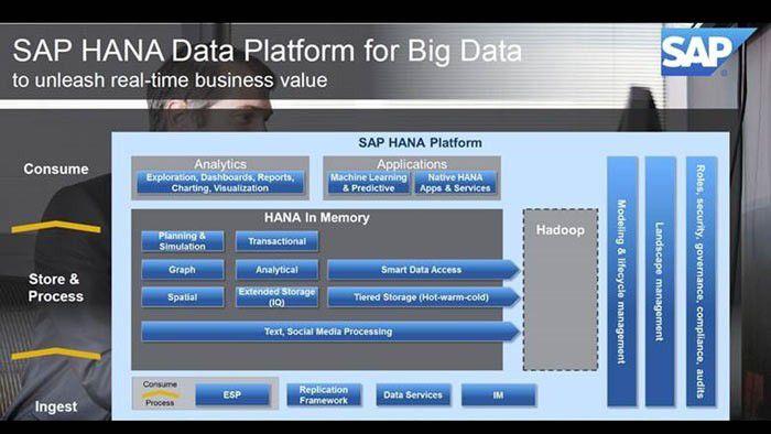 SAP HG Subnet 2014, SAP HANA