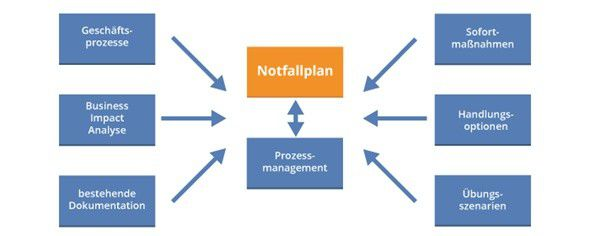 Ein mögliches Entwicklungsschema eines IT-Notfallplans.
