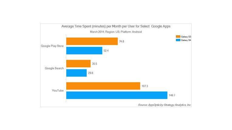 Nutzung der Google-Apps zum Vergleich