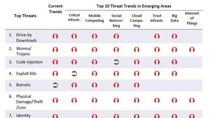 Die Bedrohungen für IT-Systeme werden immer vielfältiger und komplexer. Gerade kleine und mittlere Unternehmen brauchen Unterstützung, um Angriffe möglichst frühzeitig erkennen und abwehren zu können.