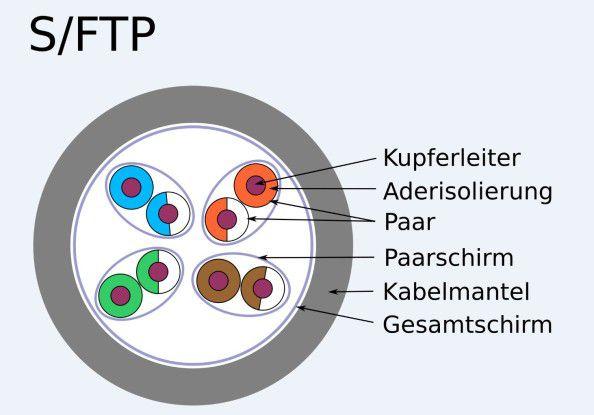 Grundsätzlicher Aufbau eines S/FTP- bzw. F/FTP-Kabels