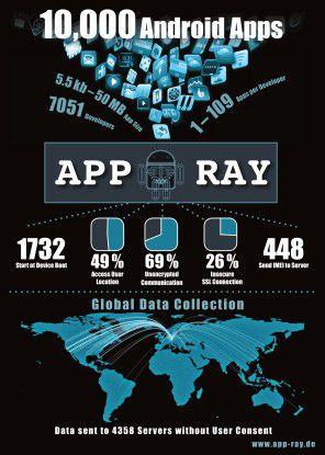 Forscher des Fraunhofer-Instituts für Angewandte und Integrierte Sicherheit (AISEC) haben mit App-Ray 10.000 der beliebtesten Android-Apps getestet und zum Teil gravierende Sicherheitslücken und Datenschutzverletzungen aufgedeckt.