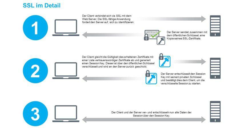 Technikdetails: Das SSL- respektive TLS-Protokoll arbeitet nach einem dreistufigen Prozess.