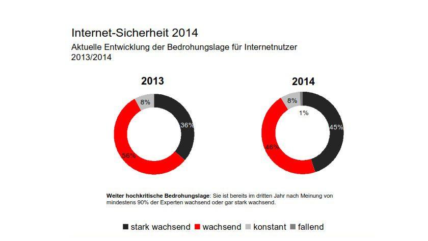 Die Bedrohungslage für die deutschen Internetnutzer wächst.