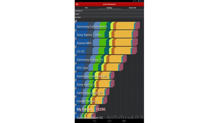 Im AnTuTu-Benchmark-Test rangiert der zweieinhalb Jahre alte Prozessor weit hinten