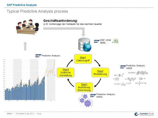 SAP Predictive Analysis: Neue Einblicke auf Basis vorhandener Daten
