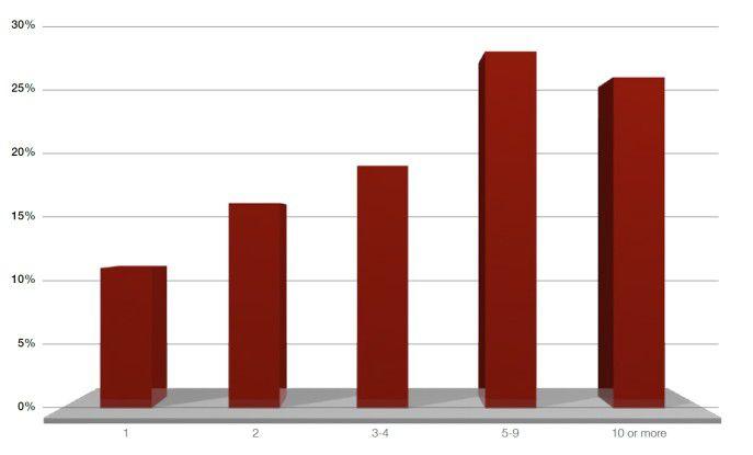 Die meisten DDoS-Attacken im Jahr 2013 fußten auf fünf oder mehr verschiedenen Angriffsstrategien, wie diese Grafik aus dem Radware ERT-Report 2013 zeigt.