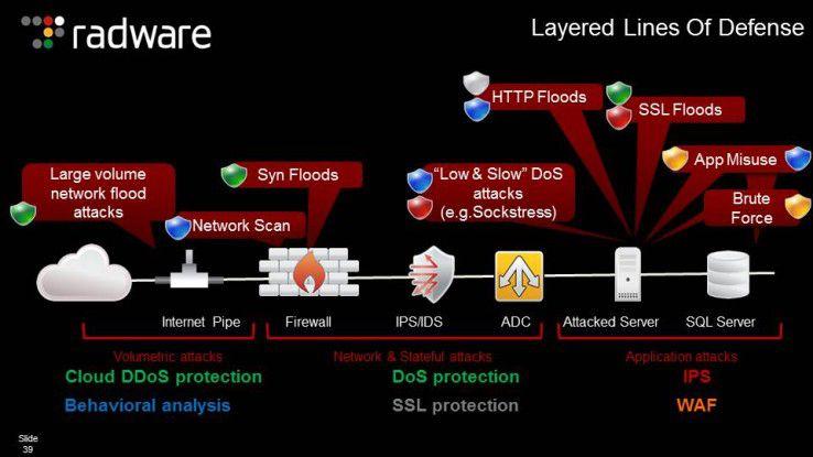 """Die """"Layered Line of Defense"""": Heutige Lösungen der Cyber-Abwehr bauen mehrfach gestaffelte Verteidigungslinien auf."""