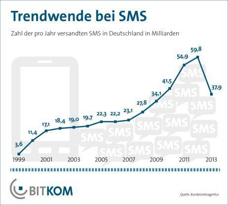 Seit 2012 geht die Anzahl der versandten SMS steil bergab.