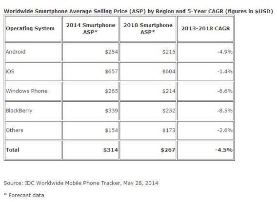 Lediglich Apple könnte es laut IDC schaffen, dem Preisverfall bei Smartphones zu widerstehen.