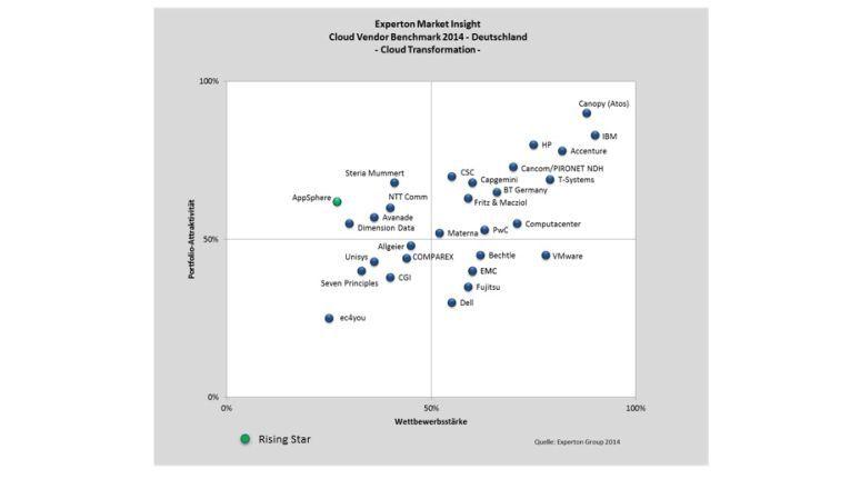 IBM und Canopy (Atos) führen das weite Feld der Cloud-Beratungsunternehmen in Deutschland an.