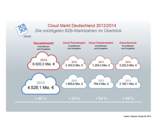 Experton Cloud Vendor Benchmark 2014