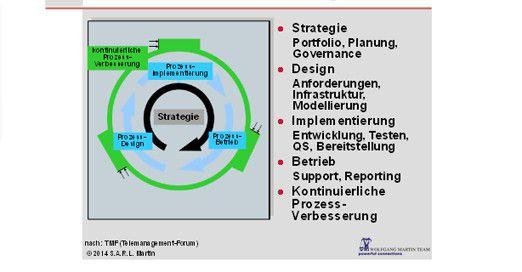 """Kundenstammdatenmanagement wird """"schlank"""", wenn man auf die Prozesse des Kundenstammdatenmanagements ein professionelles Prozess-Management anwendet. Ein solches besteht aus fünf Typen von Prozessen, und zwar den Prozessen der Strategie, des Designs, der Implementierung und des Betriebs der Prozesse des Kundenstammdatenmanagements. Dazu kommt noch der Prozess der kontinuierlichen Prozess-Verbesserung der Prozesse des Kundenstammdatenmanagements. Dieses Modell leitet sich aus dem eTOM-Standard des Telemanagement-Forums ab. Es ist in diesem Sinne ein prozessorientiertes Modell von """"Management"""" im allgemeinen Sinne und damit auch das Modell für """"schlankes Management""""."""