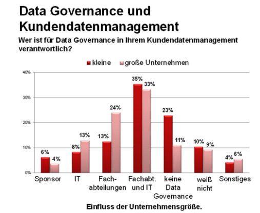 Die Frage nach der Verantwortlichkeit für Data Governance hatten wir in 2013 nicht gestellt.