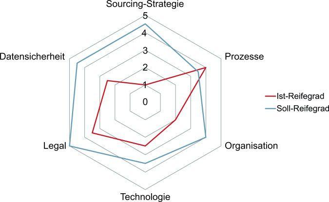 Ein detaillierter Überblick über das Verhältnis von Soll- und Ist-Reifegrad der eigenen IT-Organisation verschafft Klarheit vor dem ersten Schritt in die Cloud.