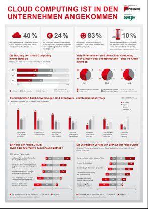 Cloud Computing ist in den Unternehmen angekommen wie unsere Infografik zeigt.