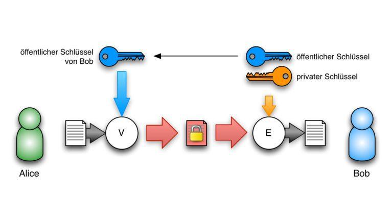 Das asymmetrische Verfahren bietet die praktikablere Möglichkeit, Schlüssel auszutauschen.