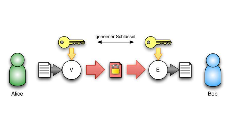 """Das """"Private-Key-Verfahren"""" in der Übersicht"""